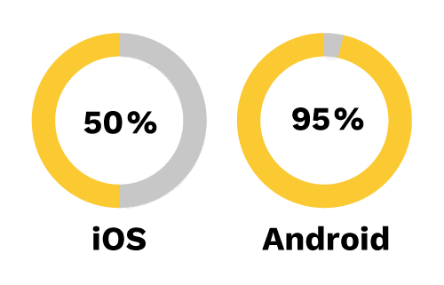 Diagramme ios android   Progressive Web Apps – Bitte was?